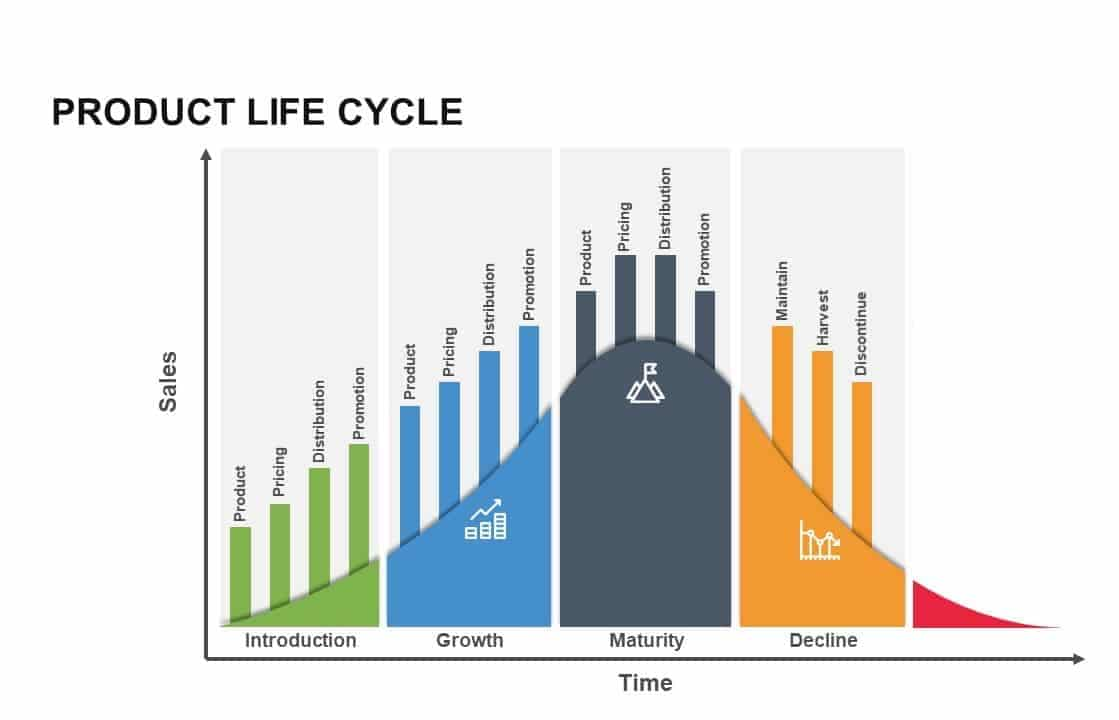 Product Life Cycle Theory