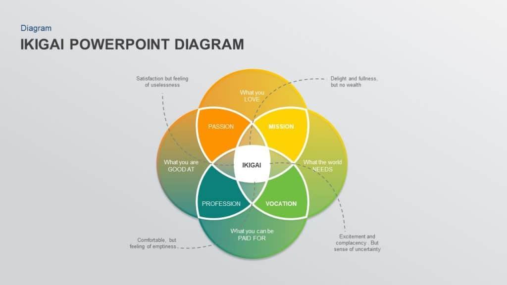 Free IKIGAI PowerPoint template