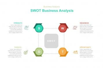 free business SWOT analysis template